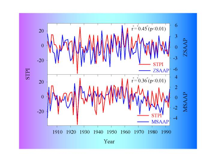 Atmospheric circulation trends in southern South America and the Antarctic Peninsula area.